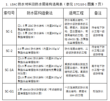 LEAC防水材料及防水层结构选用表
