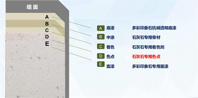 外墙仿石灰石涂料体系