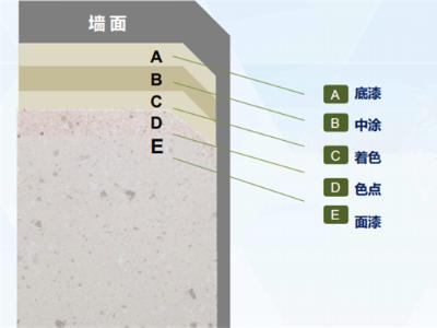 外墙仿石灰石涂料的优势