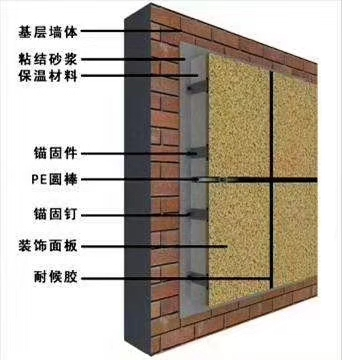 外墙保温维修一体化板图集