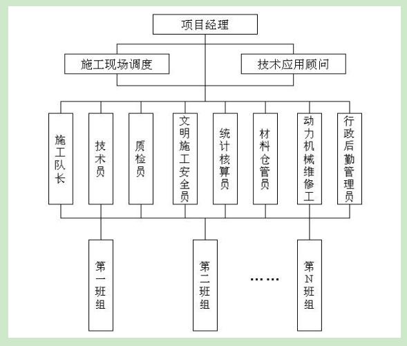 外墙保温施工组织机构设置,现场管理组织机构