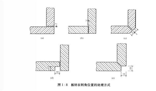 板材在转角位置的处理方式