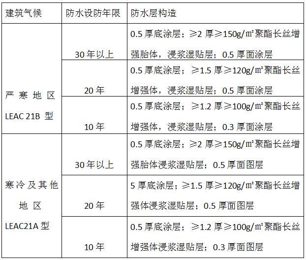 LEAC21防水涂料防水层选用表